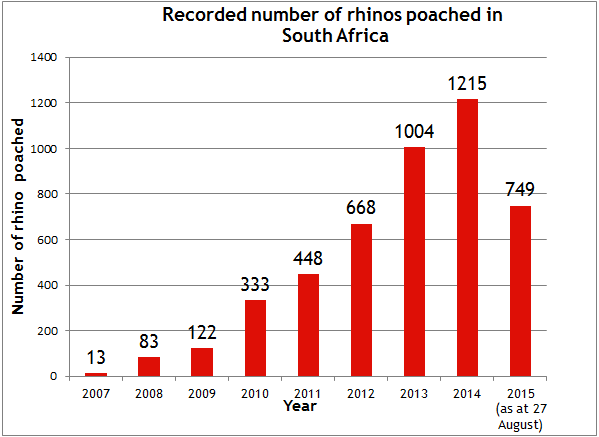 Graph Save Rhinos.png